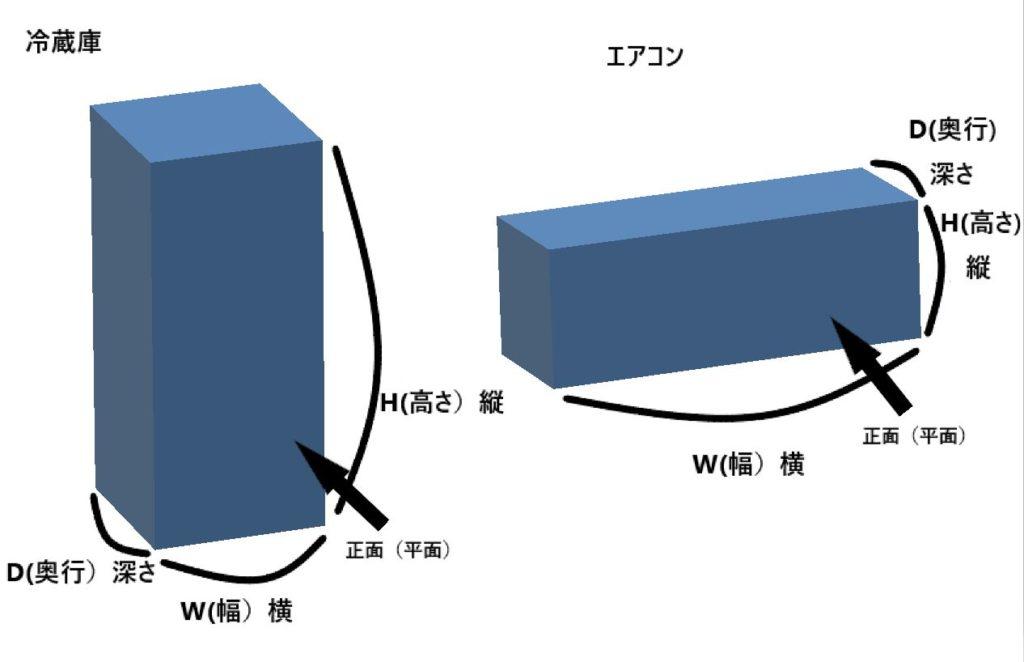 hdwとはエアコンと冷蔵庫の例